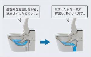 ターントラップ方式でさらに節水